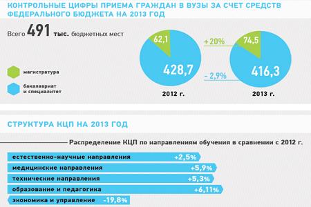 цифры приёма в вузы за счёт средств федерального бюджета на год Контрольные цифры приёма в вузы за счёт средств федерального бюджета на 2013 год